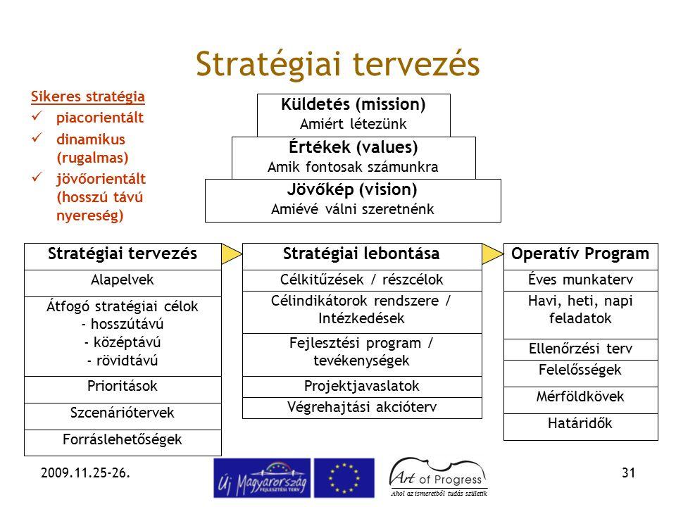 2009.11.25-26.31 Stratégiai tervezés Operatív ProgramStratégiai tervezés Átfogó stratégiai célok - hosszútávú - középtávú - rövidtávú Alapelvek Szcená