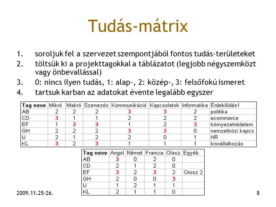 2009.11.25-26.8 Tudás-mátrix 1.soroljuk fel a szervezet szempontjából fontos tudás-területeket 2.töltsük ki a projekttagokkal a táblázatot (legjobb né