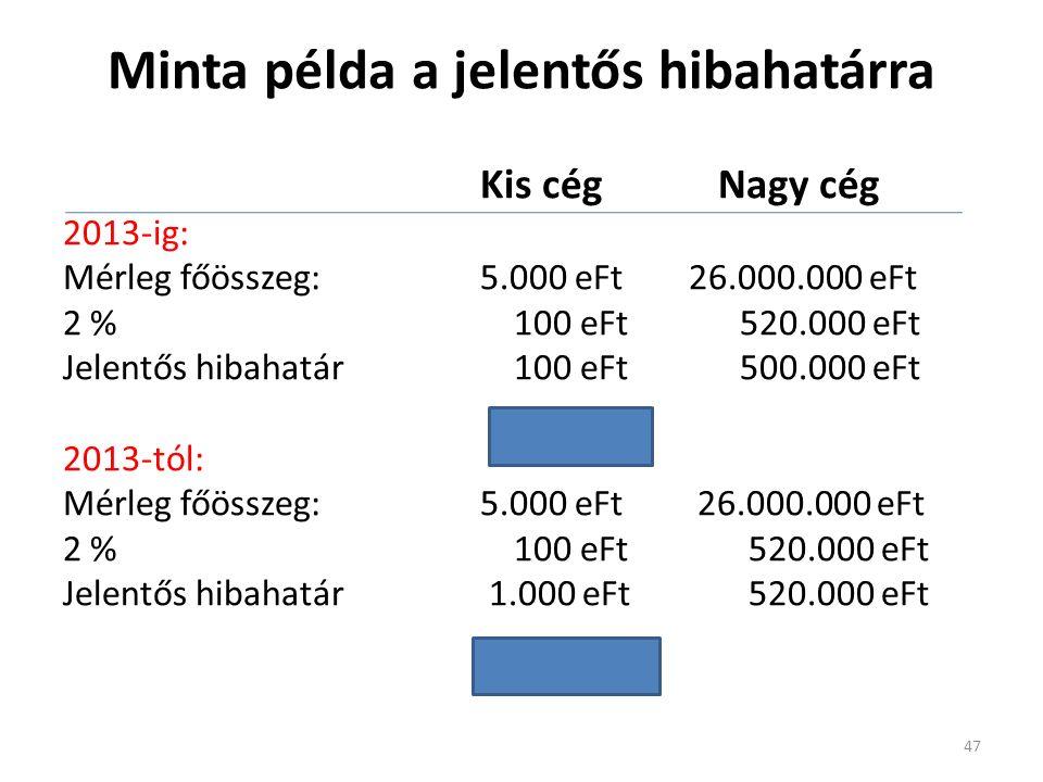 Kis cég Nagy cég 2013-ig: Mérleg főösszeg:5.000 eFt26.000.000 eFt 2 % 100 eFt 520.000 eFt Jelentős hibahatár 100 eFt 500.000 eFt 2013-tól: Mérleg főös