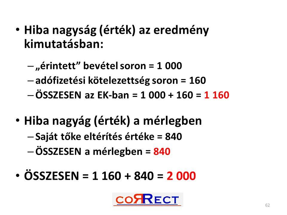 """Hiba nagyság (érték) az eredmény kimutatásban: – """"érintett"""" bevétel soron = 1 000 – adófizetési kötelezettség soron = 160 – ÖSSZESEN az EK-ban = 1 000"""
