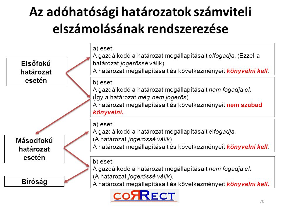 70 Elsőfokú határozat esetén a) eset: A gazdálkodó a határozat megállapításait elfogadja. (Ezzel a határozat jogerőssé válik). A határozat megállapítá