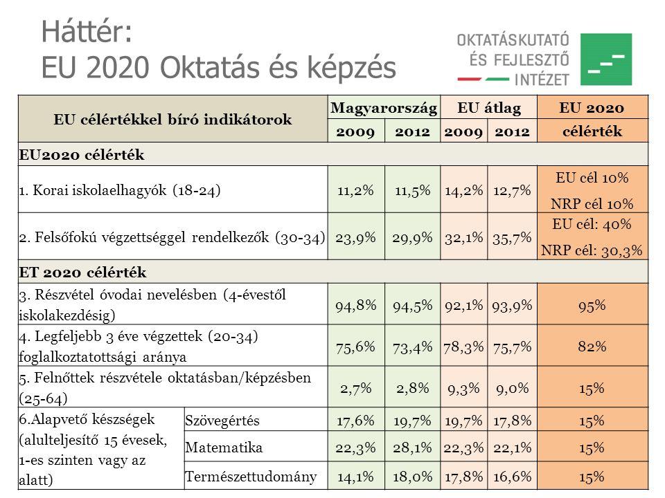 Háttér: EU 2020 Oktatás és képzés EU célértékkel bíró indikátorok MagyarországEU átlagEU 2020 2009201220092012célérték EU2020 célérték 1. Korai iskola