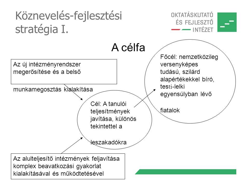 Köznevelés-fejlesztési stratégia I. Cél: A tanulói teljesítmények javítása, különös tekintettel a leszakadókra Az új intézményrendszer megerősítése és