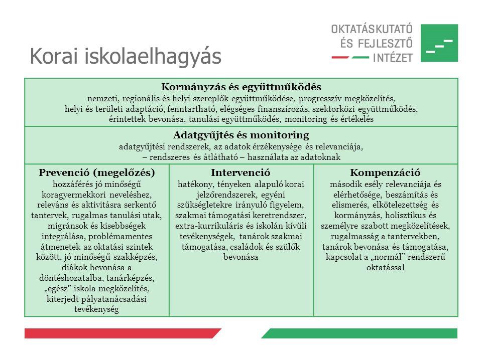 Korai iskolaelhagyás Kormányzás és együttműködés nemzeti, regionális és helyi szereplők együttműködése, progresszív megközelítés, helyi és területi ad