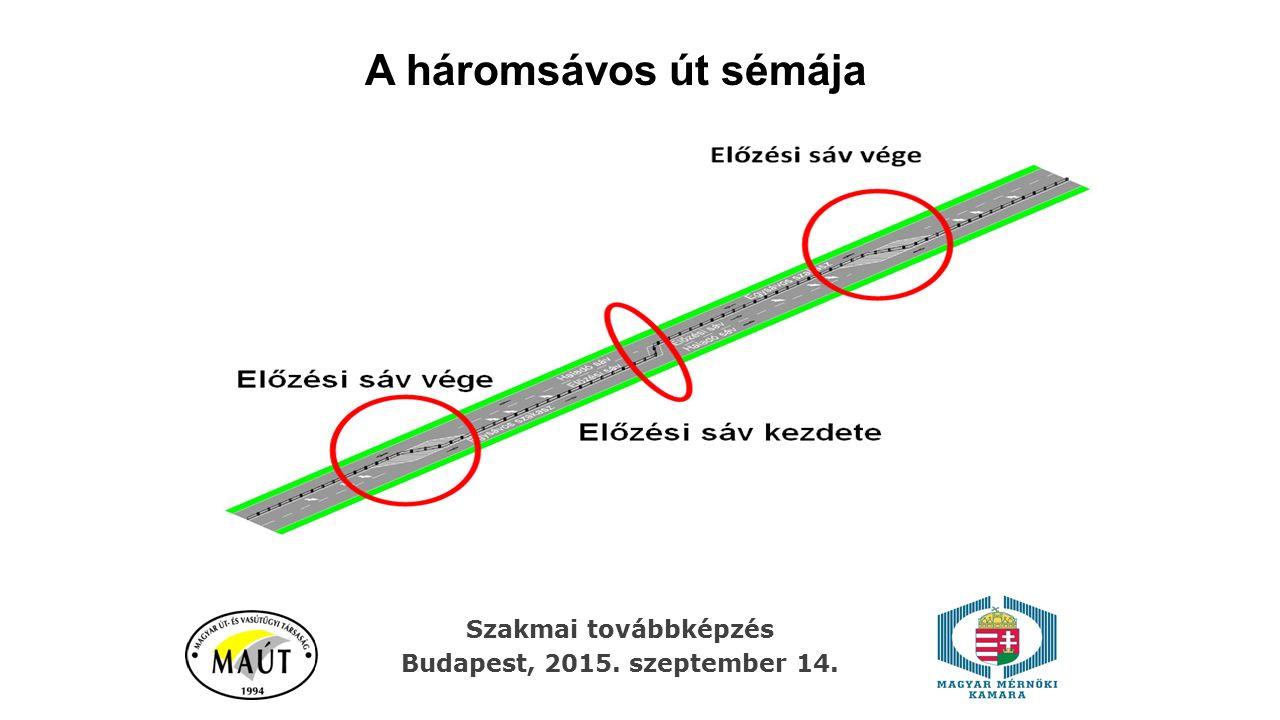 A háromsávos út sémája Szakmai továbbképzés Budapest, 2015. szeptember 14.