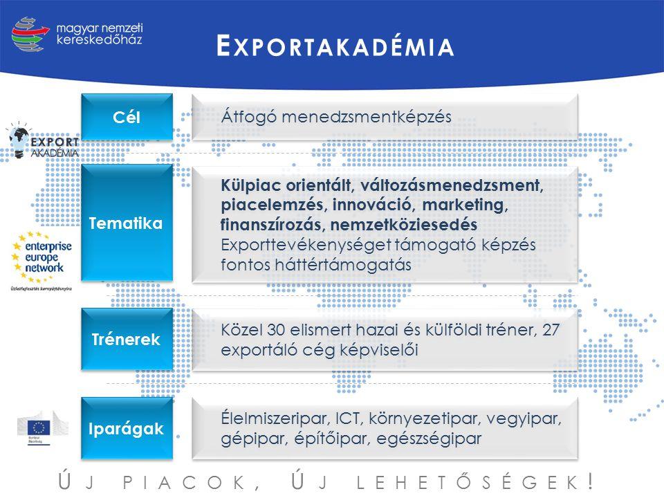 Átfogó menedzsmentképzés Cél Tematika Külpiac orientált, változásmenedzsment, piacelemzés, innováció, marketing, finanszírozás, nemzetköziesedés Expor