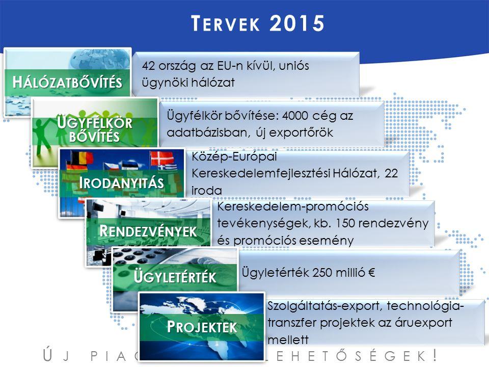 Ú J PIACOK, Ú J LEHETŐSÉGEK ! T ERVEK 2015 42 ország az EU-n kívül, uniós ügynöki hálózat Ügyfélkör bővítése: 4000 cég az adatbázisban, új exportőrök