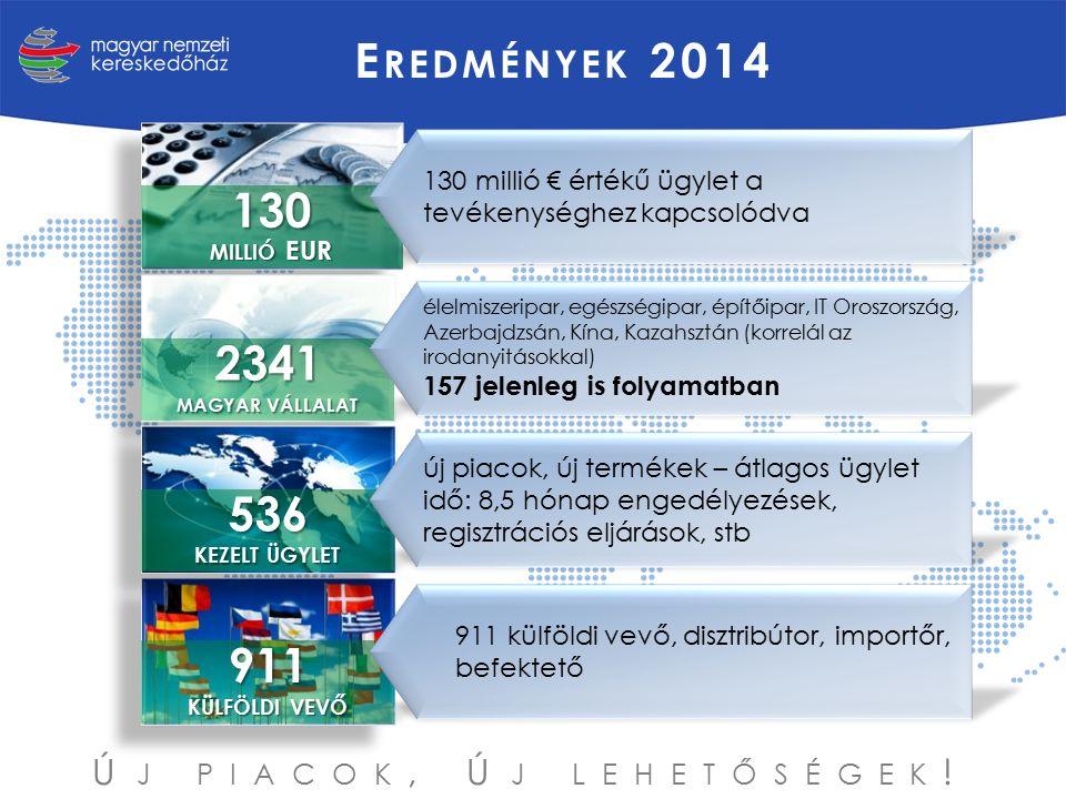 E REDMÉNYEK 2014 130 MILLIÓ EUR 911 KÜLFÖLDI VEVŐ 536 KEZELT ÜGYLET 2341 MAGYAR VÁLLALAT 130 millió € értékű ügylet a tevékenységhez kapcsolódva élelm