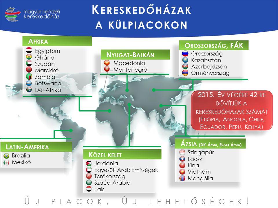 K ÖZEL KELET Jordánia Egyesült Arab Emírségek Törökország Szaúd-Arábia Irak L ATIN -A MERIKA Brazília Mexikó Szingapúr Laosz Kína Vietnám Mongólia O ROSZORSZÁG, FÁK Oroszország Kazahsztán Azerbajdzsán Örményország A FRIKA Egyiptom Ghána Szudán Marokkó Zambia Botswana Dél-Afrika N YUGAT -B ALKÁN Macedónia Montenegró K ERESKEDŐHÁZAK A KÜLPIACOKON Á ZSIA (DK-Á ZSIA, É SZAK Á ZSIA ) 2015.