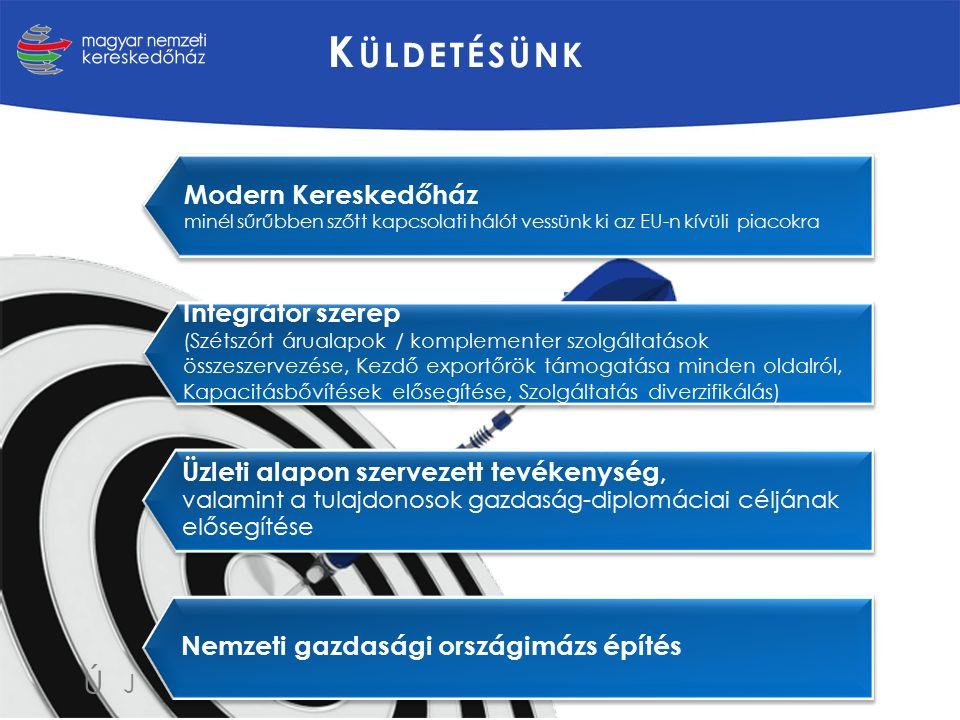 K ÜLDETÉSÜNK Modern Kereskedőház minél sűrűbben szőtt kapcsolati hálót vessünk ki az EU-n kívüli piacokra Integrátor szerep (Szétszórt árualapok / komplementer szolgáltatások összeszervezése, Kezdő exportőrök támogatása minden oldalról, Kapacitásbővítések elősegítése, Szolgáltatás diverzifikálás) Üzleti alapon szervezett tevékenység, valamint a tulajdonosok gazdaság-diplomáciai céljának elősegítése Nemzeti gazdasági országimázs építés