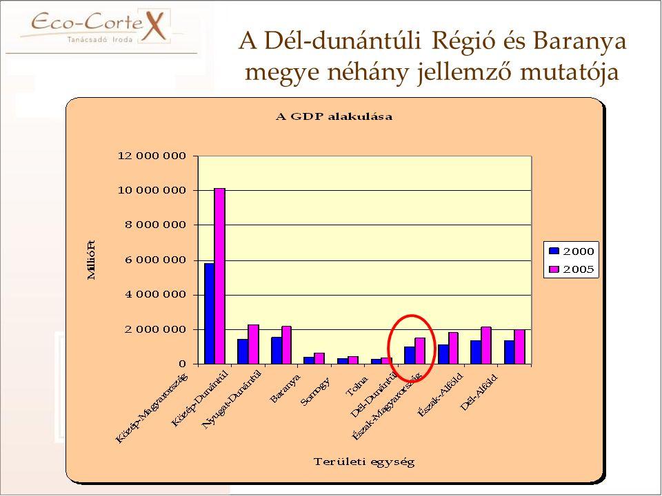 A Dél-dunántúli Régió és Baranya megye néhány jellemző mutatója
