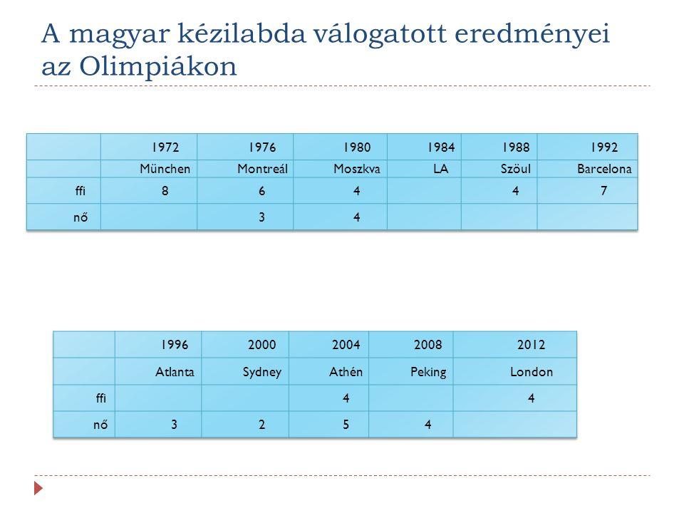 A magyar kézilabda válogatott eredményei az Olimpiákon