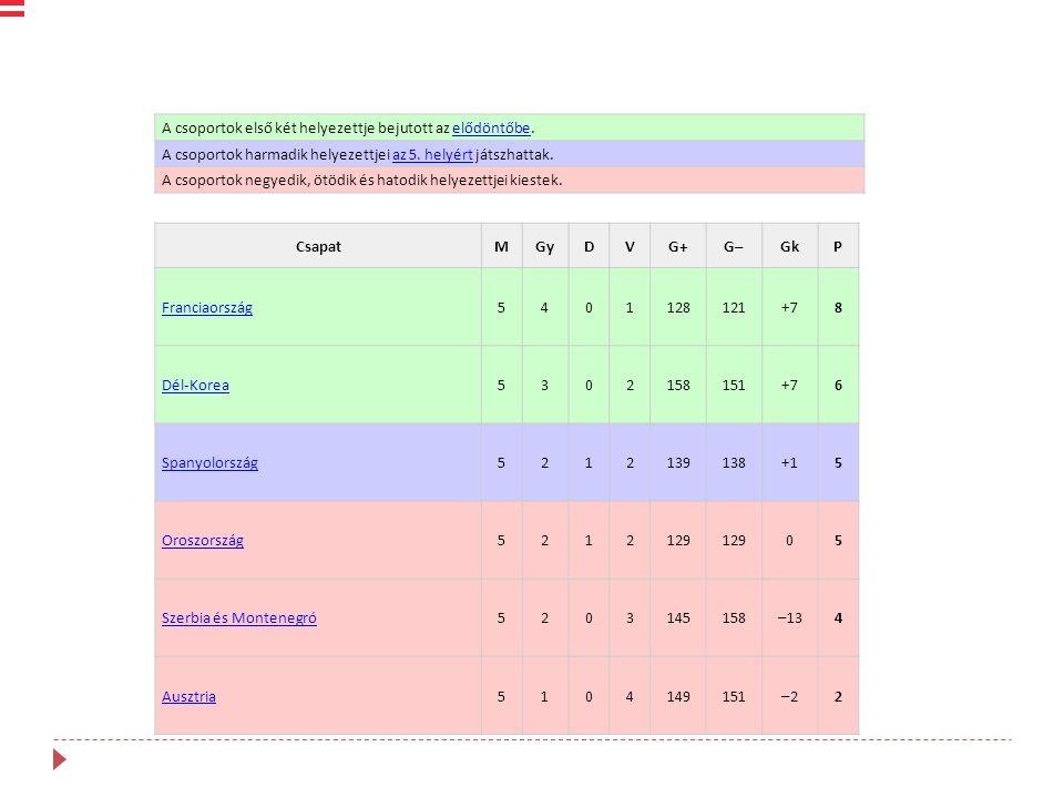 A csoportok első két helyezettje bejutott az elődöntőbe.elődöntőbe A csoportok harmadik helyezettjei az 5.