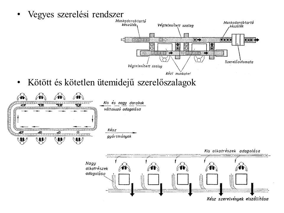 Vegyes szerelési rendszer Kötött és kötetlen ütemidejű szerelőszalagok