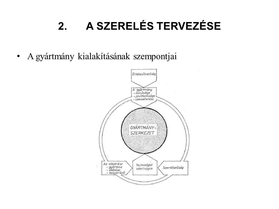 2.A SZERELÉS TERVEZÉSE A gyártmány kialakításának szempontjai