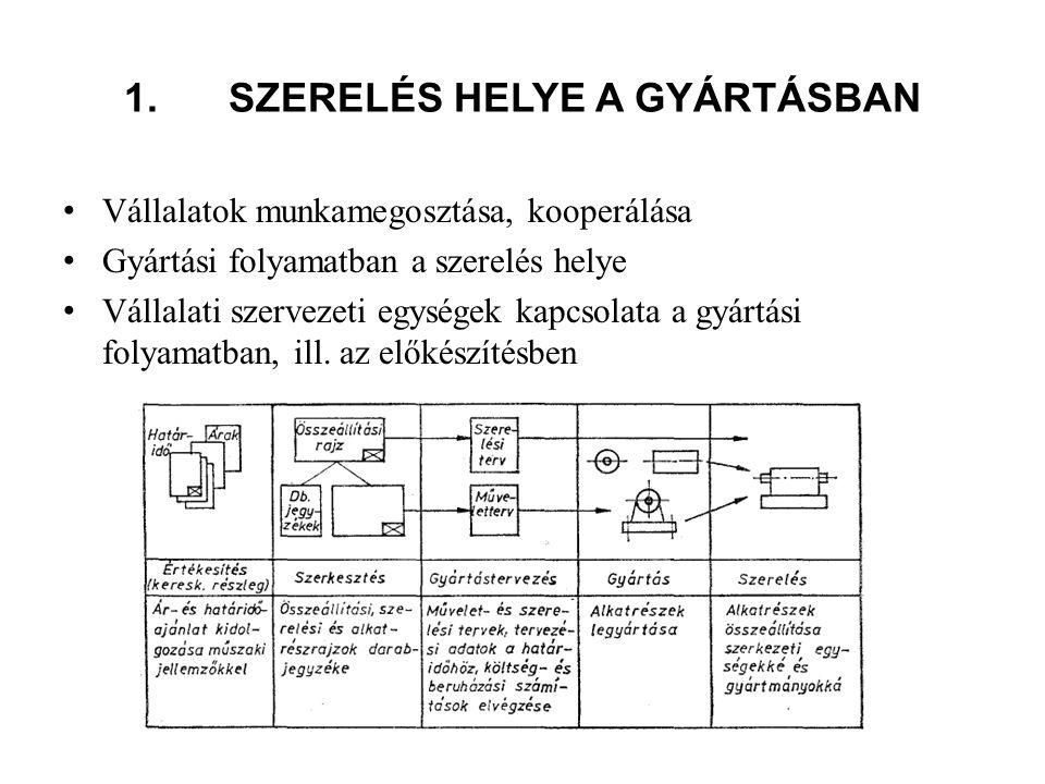 1.SZERELÉS HELYE A GYÁRTÁSBAN Vállalatok munkamegosztása, kooperálása Gyártási folyamatban a szerelés helye Vállalati szervezeti egységek kapcsolata a