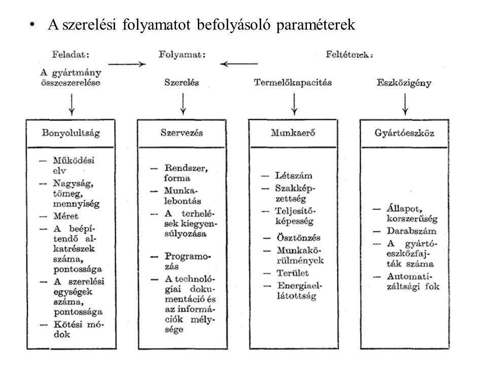 A szerelési folyamatot befolyásoló paraméterek
