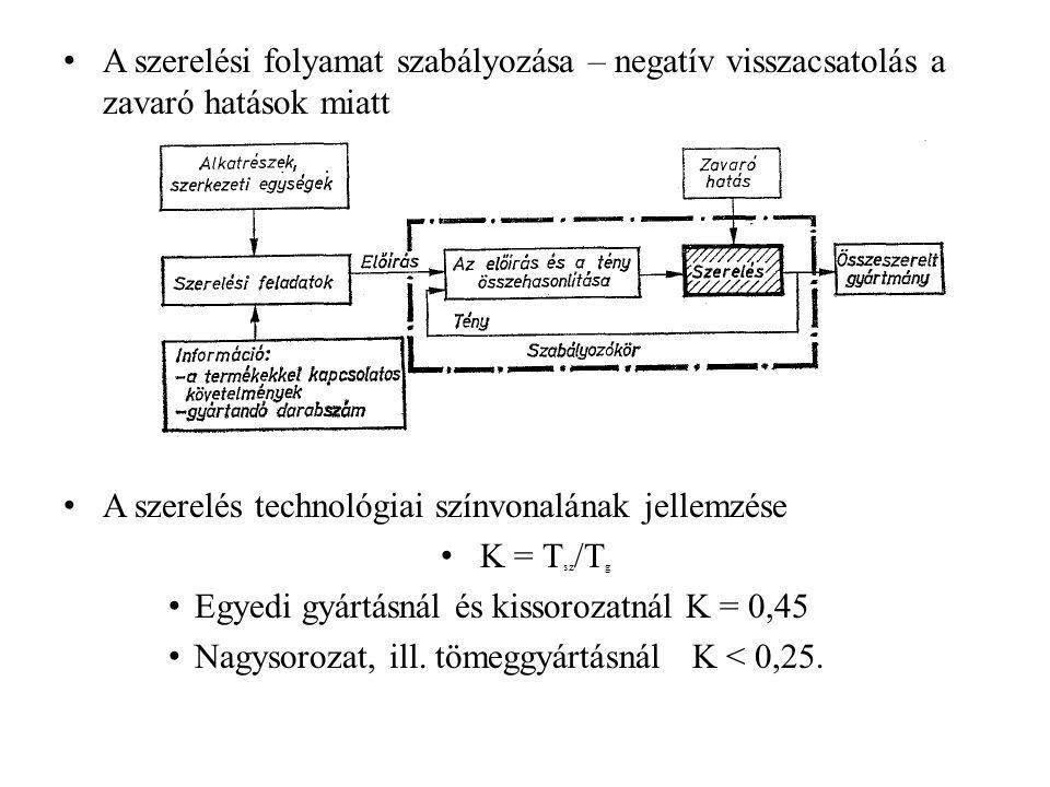 A szerelési folyamat szabályozása – negatív visszacsatolás a zavaró hatások miatt A szerelés technológiai színvonalának jellemzése K = T sz /T g Egyed