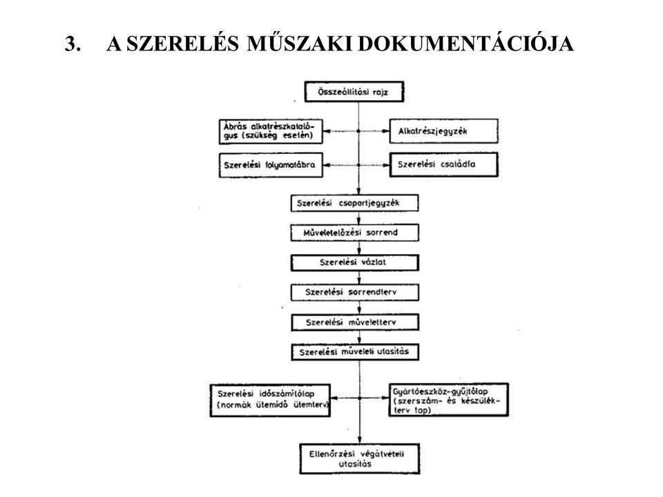 3.A SZERELÉS MŰSZAKI DOKUMENTÁCIÓJA