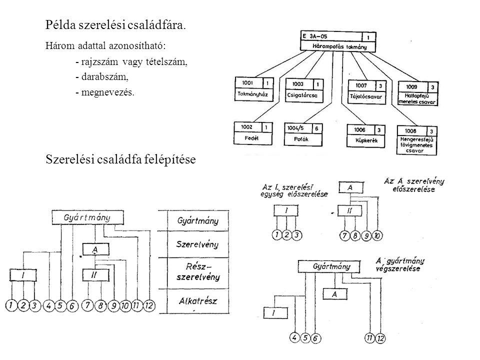 Példa szerelési családfára. Három adattal azonosítható: - rajzszám vagy tételszám, - darabszám, - megnevezés. Szerelési családfa felépítése