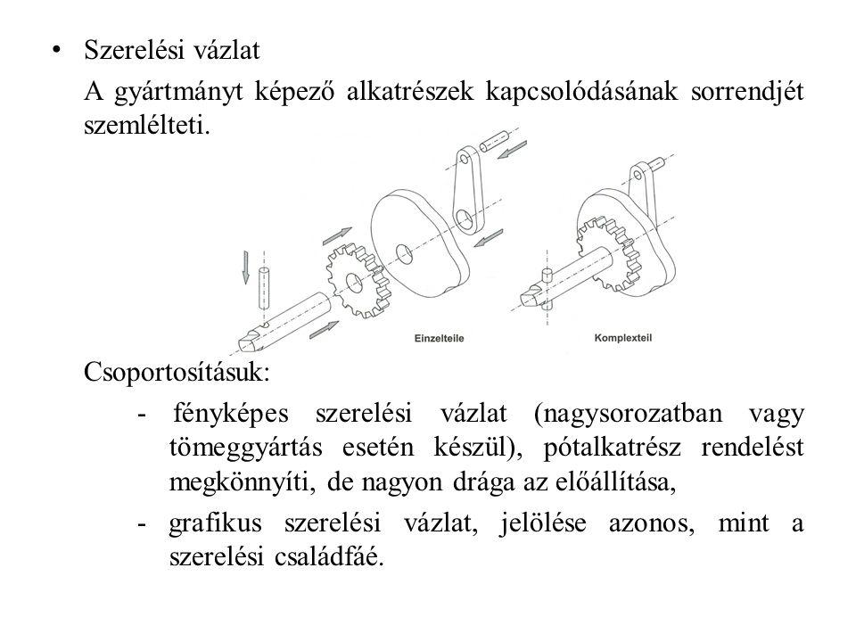 Szerelési vázlat A gyártmányt képező alkatrészek kapcsolódásának sorrendjét szemlélteti. Csoportosításuk: - fényképes szerelési vázlat (nagysorozatban