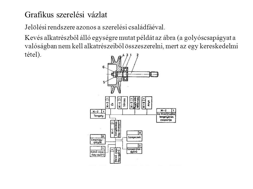 Grafikus szerelési vázlat Jelölési rendszere azonos a szerelési családfáéval. Kevés alkatrészből álló egységre mutat példát az ábra (a golyóscsapágyat