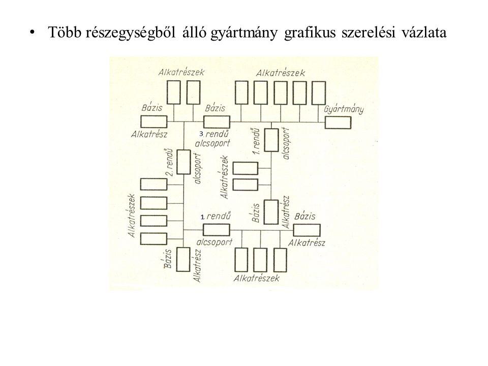 Több részegységből álló gyártmány grafikus szerelési vázlata
