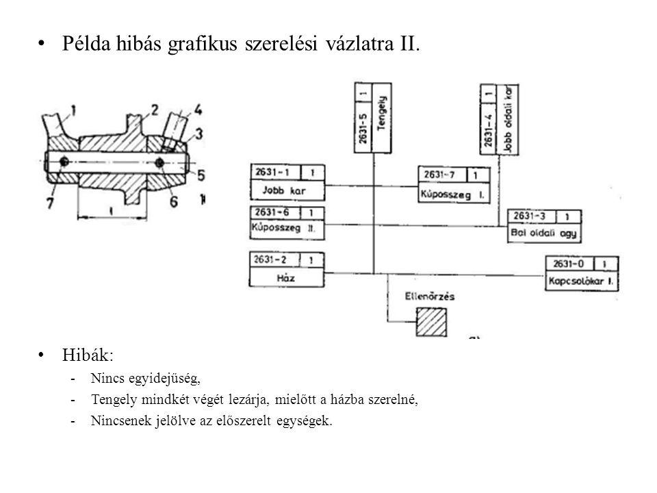 Példa hibás grafikus szerelési vázlatra II. Hibák: -Nincs egyidejűség, -Tengely mindkét végét lezárja, mielőtt a házba szerelné, -Nincsenek jelölve az