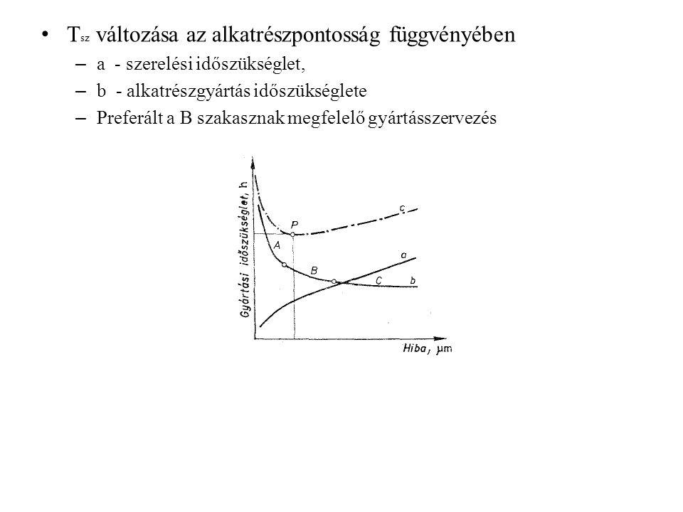 T sz változása az alkatrészpontosság függvényében – a - szerelési időszükséglet, – b - alkatrészgyártás időszükséglete – Preferált a B szakasznak megf