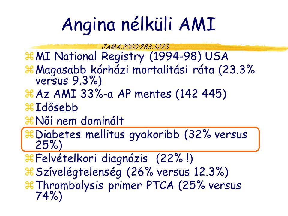 Angina nélküli AMI zMI National Registry (1994-98) USA zMagasabb kórházi mortalitási ráta (23.3% versus 9.3%) zAz AMI 33%-a AP mentes (142 445) zIdősebb zNői nem dominált zDiabetes mellitus gyakoribb (32% versus 25%) zFelvételkori diagnózis (22% !) zSzívelégtelenség (26% versus 12.3%) zThrombolysis primer PTCA (25% versus 74%) JAMA:2000:283:3223