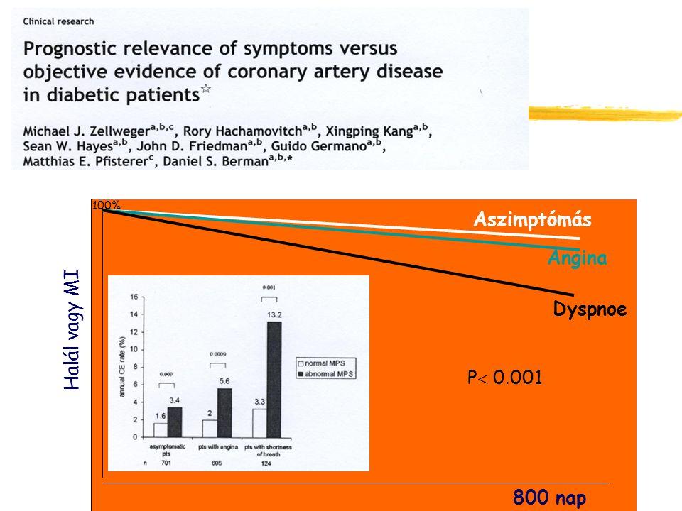 Halál vagy MI 100% 800 nap Aszimptómás Angina Dyspnoe P  0.001