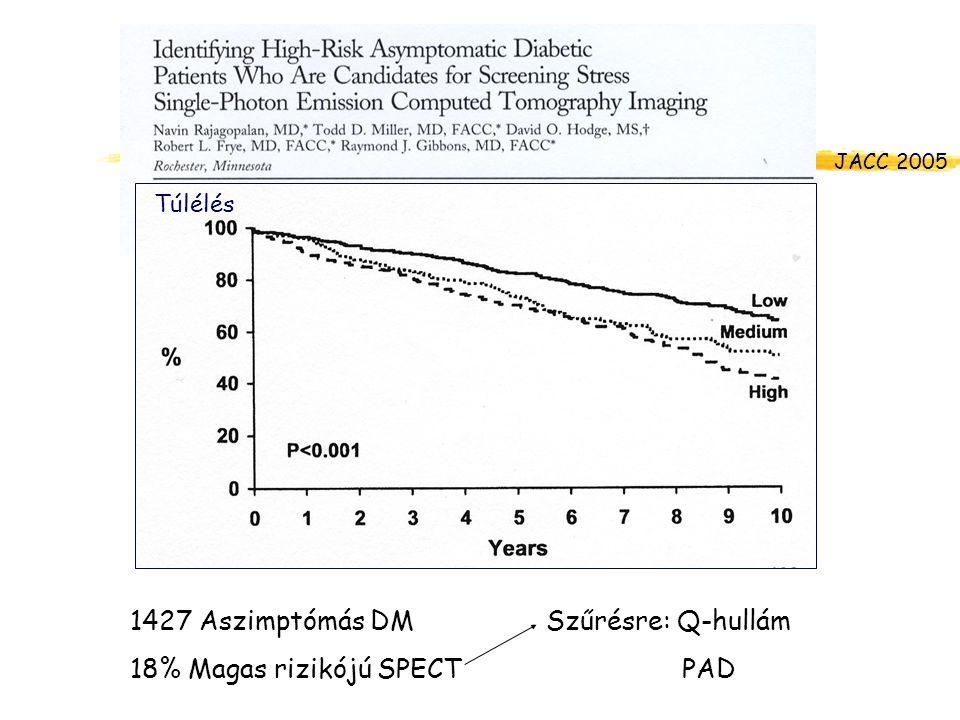 1427 Aszimptómás DM 18% Magas rizikójú SPECT Túlélés Szűrésre: Q-hullám PAD JACC 2005