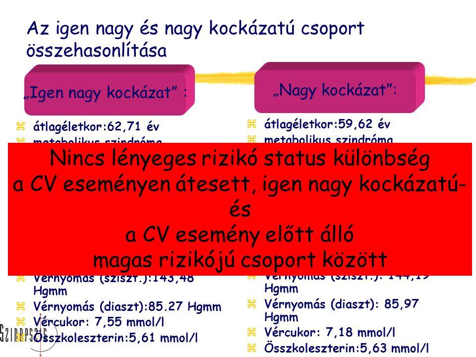 """Az igen nagy és nagy kockázatú csoport összehasonlítása zátlagéletkor:62,71 év zmetabolikus szindróma előfordulása (IDF): 81% zhipertónia előfordulása: 96% zII-es diabétesz előfordulása:34,2 % zdohányzás előfordulása:48,7% ztestsúly: 84,64 kg zBMI:30,13 zHaskörfogat:103,9 cm zVérnyomás (sziszt.):143,48 Hgmm zVérnyomás (diaszt):85.27 Hgmm zVércukor: 7,55 mmol/l zÖsszkoleszterin:5,61 mmol/l zátlagéletkor:59,62 év zmetabolikus szindróma előfordulása(IDF):65,6% zhipertónia előfordulása: 95,3% zII-es diabétesz előfordulása:48,3 % zdohányzás előfrodulása:56,8% ztestsúly: 84,62 kg zBMI:30,09 zHaskörfogat:103,3 cm zVérnyomás (sziszt.): 144,19 Hgmm zVérnyomás (diaszt): 85,97 Hgmm zVércukor: 7,18 mmol/l zÖsszkoleszterin:5,63 mmol/l """"Igen nagy kockázat : """"Nagy kockázat : Nincs lényeges rizikó status különbség a CV eseményen átesett, igen nagy kockázatú- és a CV esemény előtt álló magas rizikójú csoport között"""