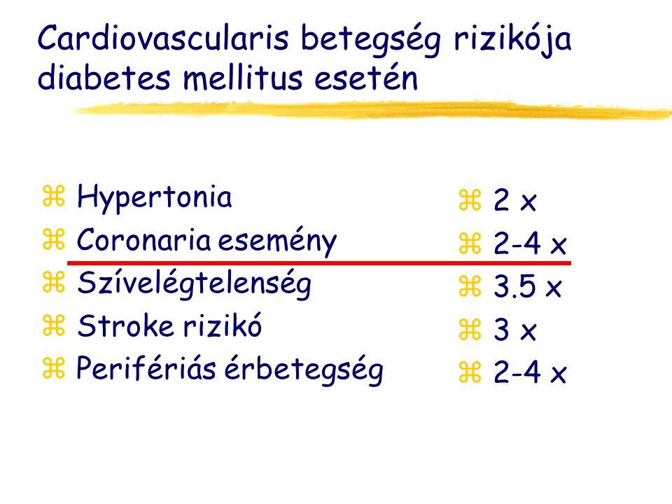 Cardiovascularis betegség rizikója diabetes mellitus esetén z Hypertonia z Coronaria esemény z Szívelégtelenség z Stroke rizikó z Perifériás érbetegség z 2 x z 2-4 x z 3.5 x z 3 x z 2-4 x