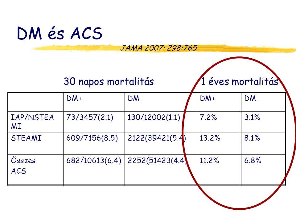 DM és ACS JAMA 2007: 298:765 DM  DM-DM  DM- IAP/NSTEA MI 73/3457(2.1)130/12002(1.1)7.2%3.1% STEAMI609/7156(8.5)2122(39421(5.4)13.2%8.1% Összes ACS 682/10613(6.4)2252(51423(4.4)11.2%6.8% 30 napos mortalitás 1 éves mortalitás 9.