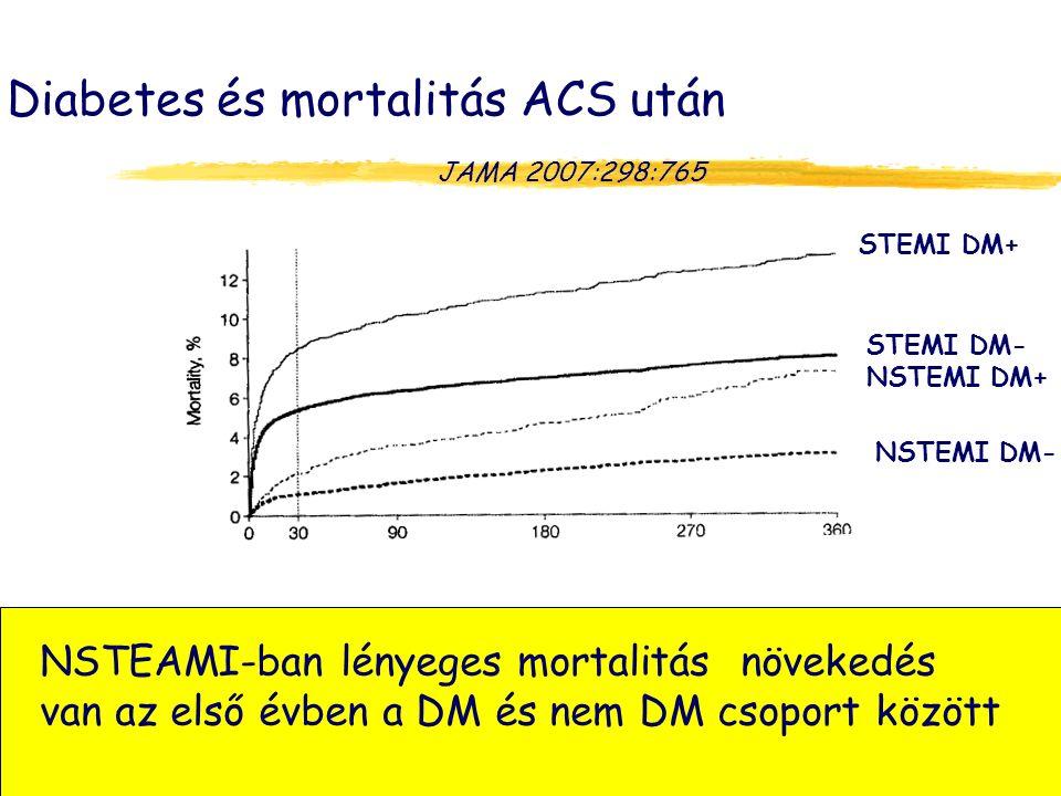 Diabetes és mortalitás ACS után JAMA 2007:298:765 STEMI DM+ STEMI DM- NSTEMI DM+ NSTEMI DM- NSTEAMI-ban lényeges mortalitás növekedés van az első évben a DM és nem DM csoport között 10.