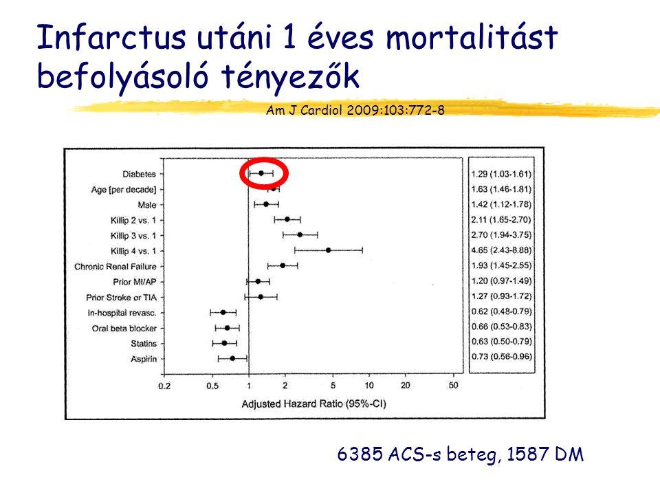 Infarctus utáni 1 éves mortalitást befolyásoló tényezők 6385 ACS-s beteg, 1587 DM Am J Cardiol 2009:103:772-8