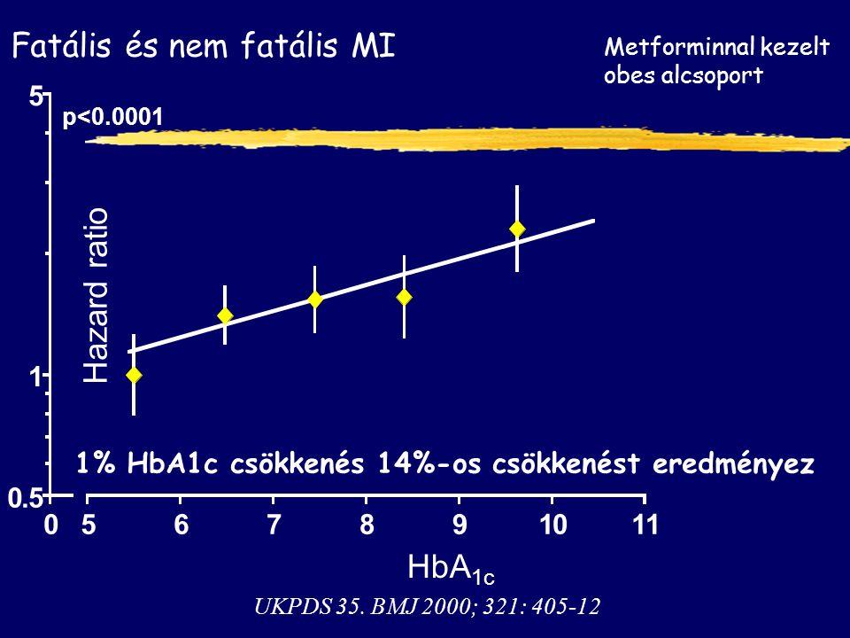Fatális és nem fatális MI 1% HbA1c csökkenés 14%-os csökkenést eredményez p<0.0001 0.5 1 5 0567891011 HbA 1c Hazard ratio UKPDS 35.