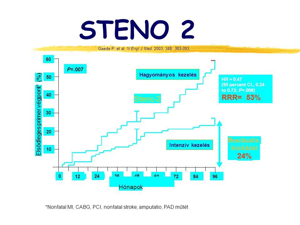 *Nonfatal MI, CABG, PCI, nonfatal stroke, amputatio, PAD műtét STENO 2 Gaede P, et al.