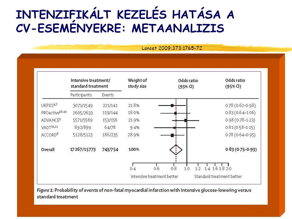 INTENZIFIKÁLT KEZELÉS HATÁSA A CV-ESEMÉNYEKRE: METAANALIZIS Lancet 2009:373:1765-72