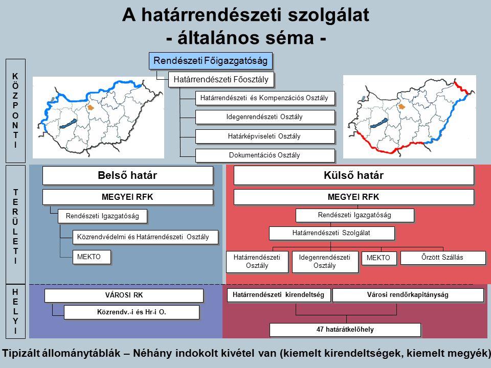 A határrendészeti szolgálat - általános séma - KÖZPONTIKÖZPONTI Rendészeti Főigazgatóság Határrendészeti Főosztály Határrendészeti és Kompenzációs Osz