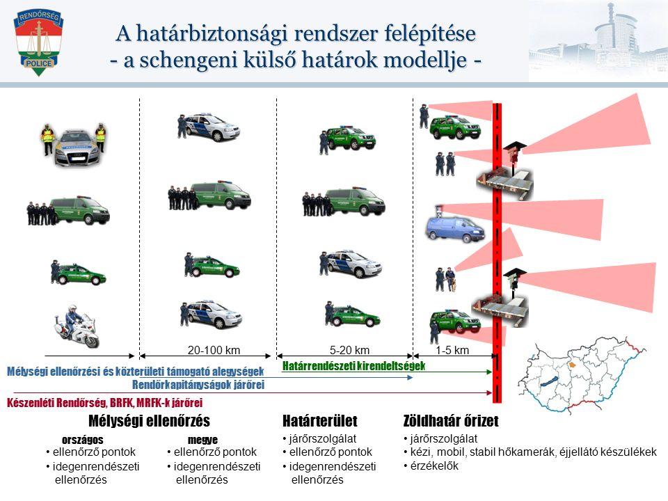 A határbiztonsági rendszer felépítése - a schengeni külső határok modellje - Zöldhatár őrizet járőrszolgálat kézi, mobil, stabil hőkamerák, éjjellátó készülékek érzékelők Határterület 1-5 km5-20 km járőrszolgálat ellenőrző pontok idegenrendészeti ellenőrzés Mélységi ellenőrzés 20-100 km megyeországos Határrendészeti kirendeltségek Mélységi ellenőrzési és közterületi támogató alegységek Készenléti Rendőrség, BRFK, MRFK-k járőrei Rendőrkapitányságok járőrei ellenőrző pontok idegenrendészeti ellenőrzés ellenőrző pontok idegenrendészeti ellenőrzés