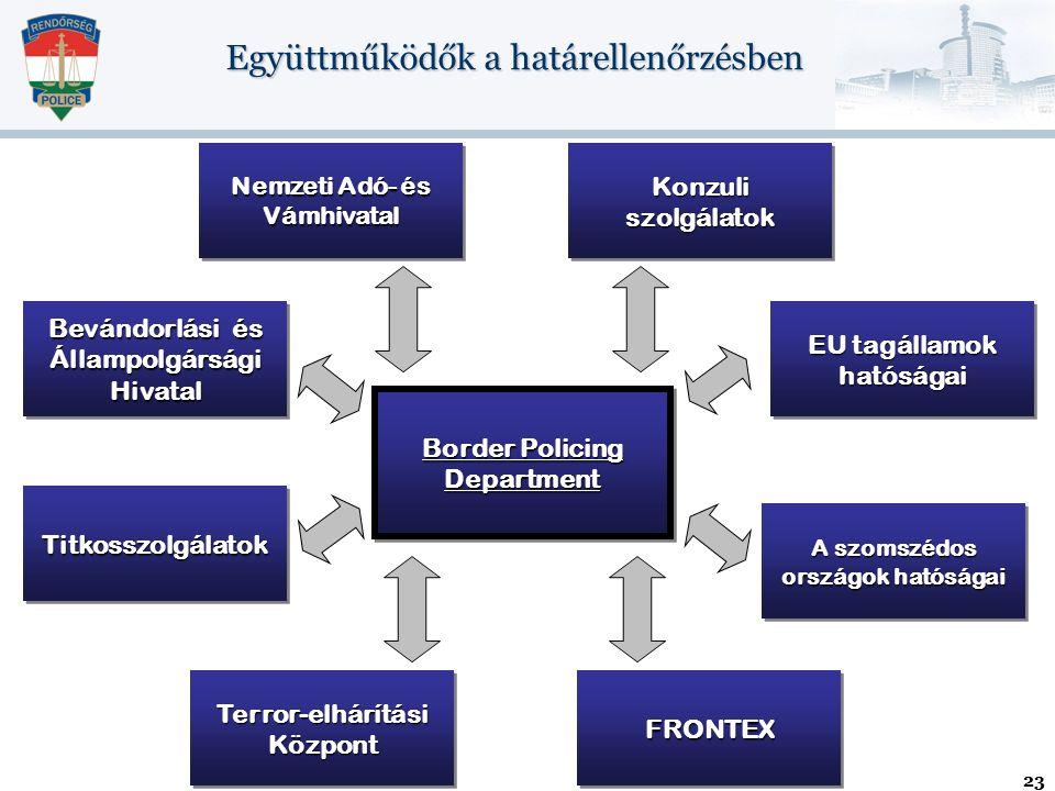 23 Bevándorlási és Állampolgársági Hivatal TitkosszolgálatokTitkosszolgálatok Nemzeti Adó- és Vámhivatal Konzuli szolgálatok EU tagállamok hatóságai Terror-elhárítási Központ Border Policing Department FRONTEXFRONTEX A szomszédos országok hatóságai Együttműködők a határellenőrzésben