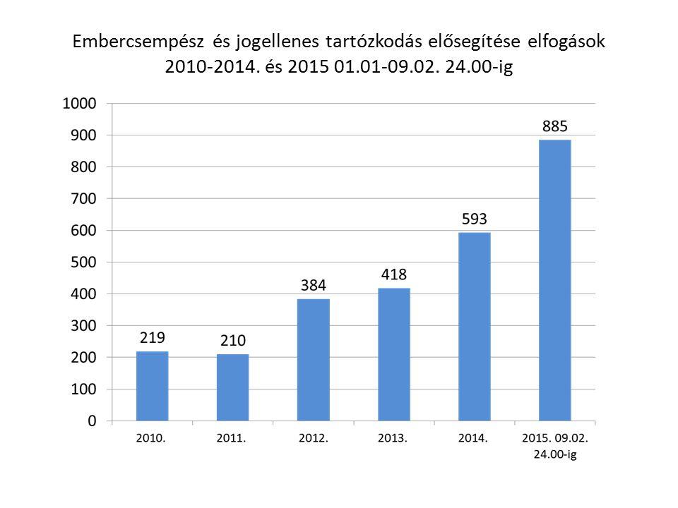 Embercsempész és jogellenes tartózkodás elősegítése elfogások 2010-2014.