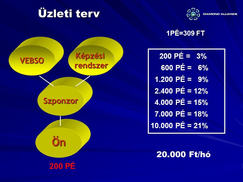 KépzésirendszerVEBSO Szponzor Ön 200 PÉ 1PÉ=309 FT Üzleti terv 20.000 Ft/hó 200 PÉ = 3% 600 PÉ = 6% 1.200 PÉ = 9% 2.400 PÉ = 12% 4.000 PÉ = 15% 7.000
