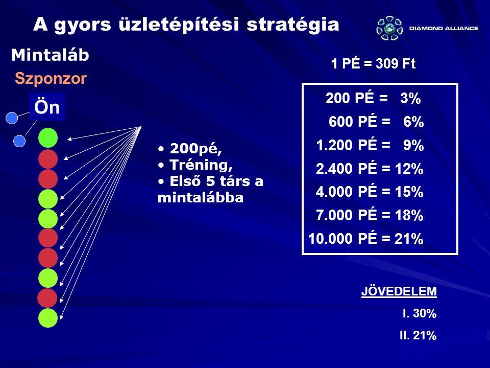 200pé, Tréning, Első 5 társ a mintalábba 1 PÉ = 309 Ft Ön Szponzor Mintaláb JÖVEDELEM I. 30% II. 21% A gyors üzletépítési stratégia 200 PÉ = 3% 600 PÉ