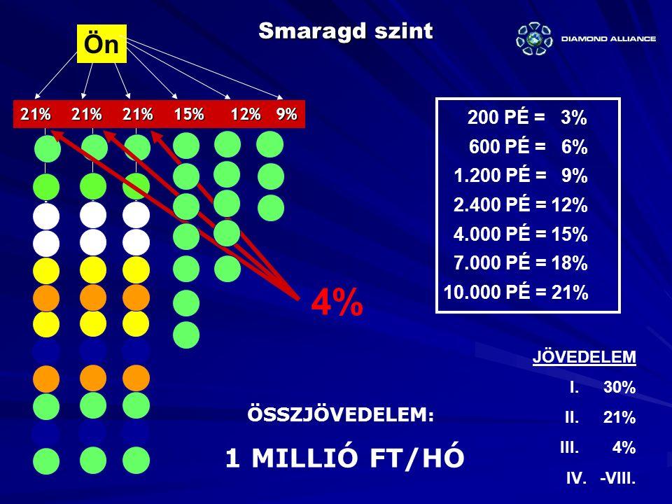 Ön Smaragd szint 21% 21% 21% 15% 12% 9% 4% ÖSSZJÖVEDELEM : 1 MILLIÓ FT/HÓ JÖVEDELEM I.30% II. 21% III. 4% IV.-VIII. 200 PÉ = 3% 600 PÉ = 6% 1.200 PÉ =
