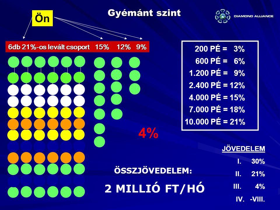 Gyémánt szint Ön 6db 21%-os levált csoport 15% 12% 9% 4% ÖSSZJÖVEDELEM : 2 MILLIÓ FT/HÓ JÖVEDELEM I.30% II. 21% III. 4% IV.-VIII. 200 PÉ = 3% 600 PÉ =