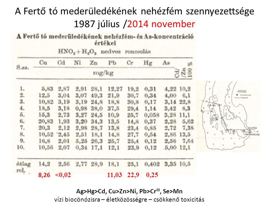 A Fertő tó mederüledékének nehézfém szennyezettsége 1987 július /2014 november 8,26 <0,02 11,03 22,9 0,25 Ag>Hg>Cd, Cu>Zn>Ni, Pb>Cr III, Se>Mn vízi biocönózisra – életközösségre – csökkenő toxicitás