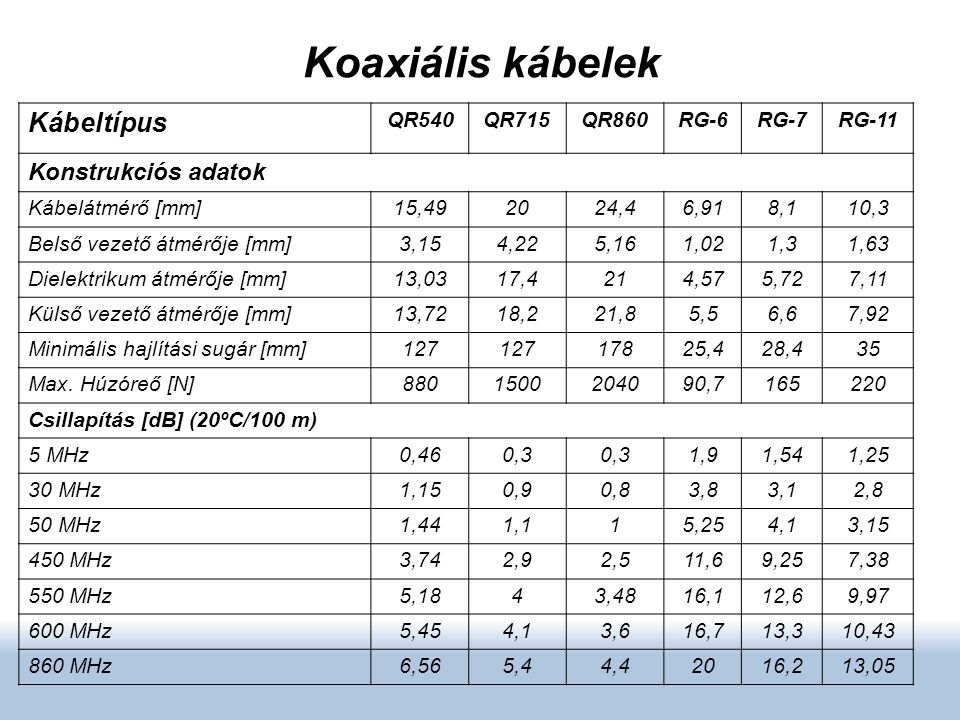 Koaxiális kábelek Kábeltípus QR540QR715QR860RG-6RG-7RG-11 Konstrukciós adatok Kábelátmérő [mm]15,492024,46,918,110,3 Belső vezető átmérője [mm]3,154,2